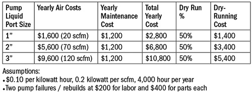Table 1. The cost of dry running an AODD pump