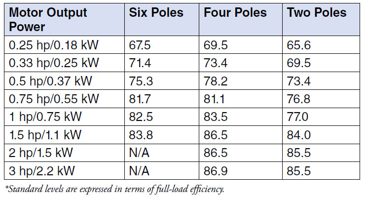 Standard levels for polyphase small electric motor