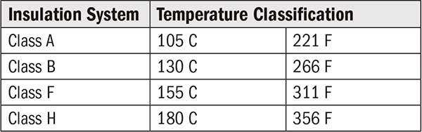 Motor class rating