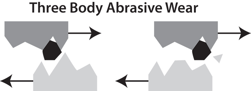 Three Body Abrasive Wear