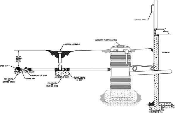 Grinder Pumps For Basement Flood Prevention