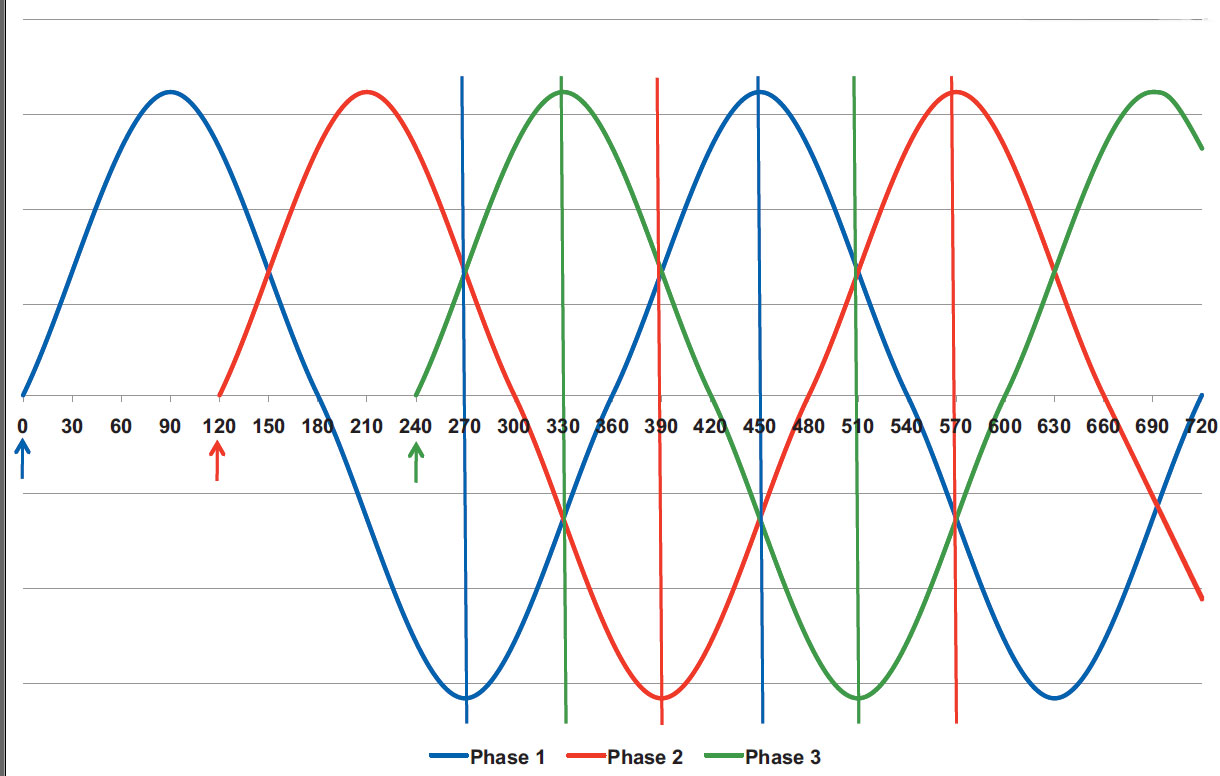 Three-phase AC motor sine wave and voltage peaks