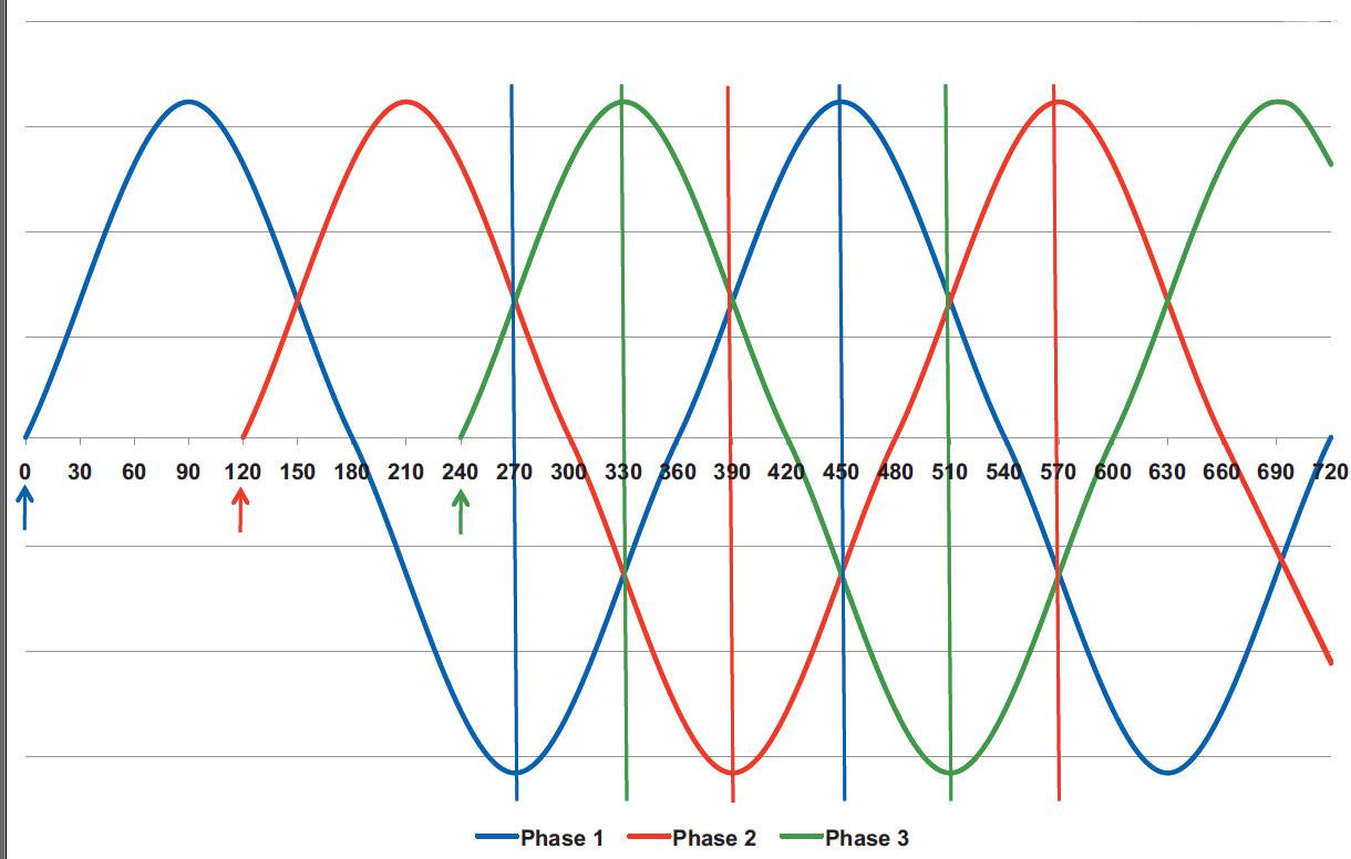 ac motors part two three phase operation Basic AC Motor Design three phase ac motor sine wave and voltage peaks