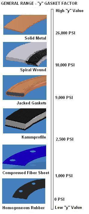 Y value ranges for gasket materials