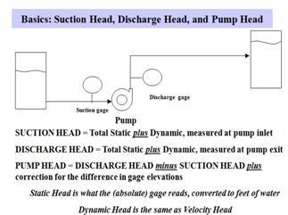 calculating npsh of pump Head & pressure formula  npsh = ha – hv + hs – hl ha = the absolute   these calculations yield the available net positive suction head for a given  system.
