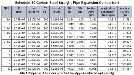 The Basics of Pipe Thermal Expansion