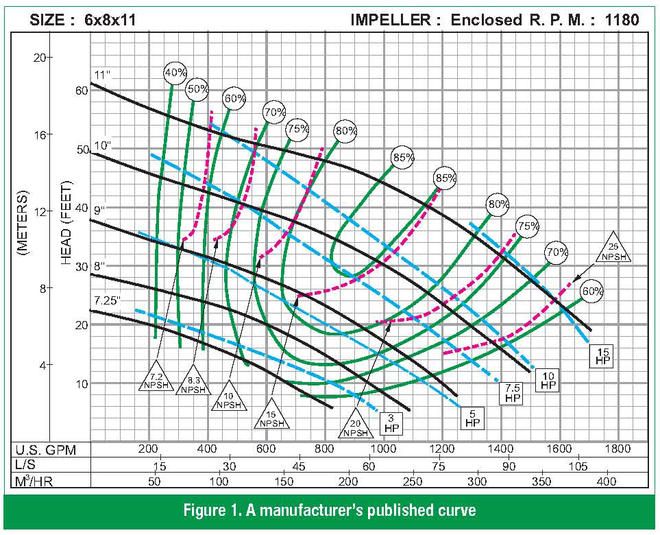 Pump Curve Accuracy | Pumps & Systems