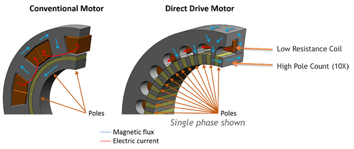 direct drive vs conventional motor