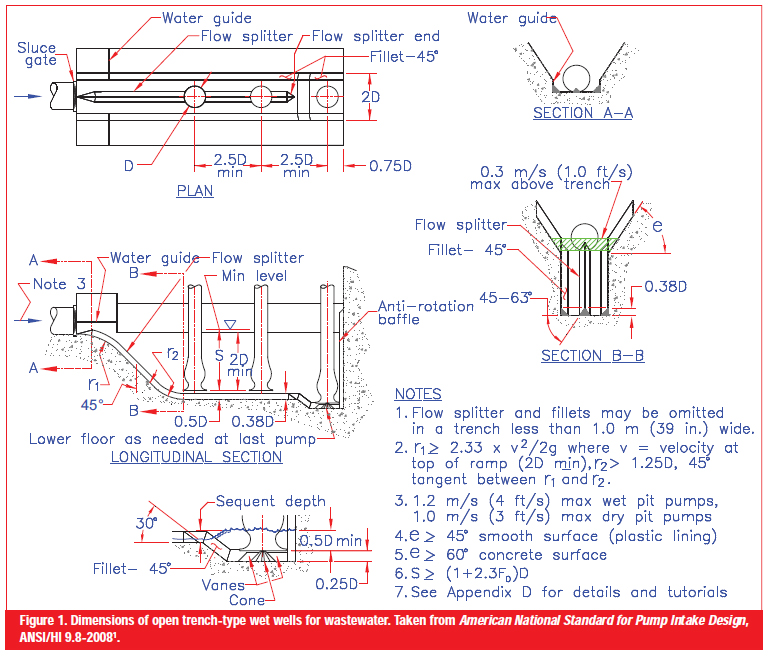 Design Of Trench Type Wet Wells For Pumping Stations