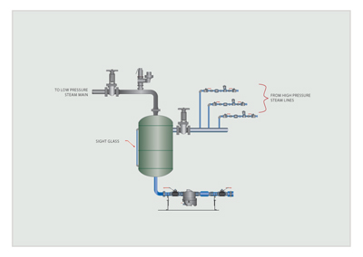 Flash Steam Recovery From Non Modulating Steam Applications