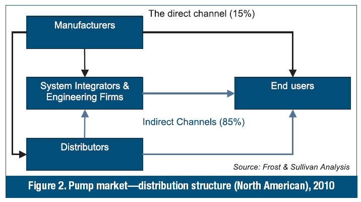 distribution channel structure of reliance fresh There is greater reliance on imports the eu, asia and south africa suppliers are dominant despite  steady growth of nigeria's retail food sector retail foods nigeria 12/21/2011 required report - public distribution  typical distribution channel in nigeria's retail food sector.