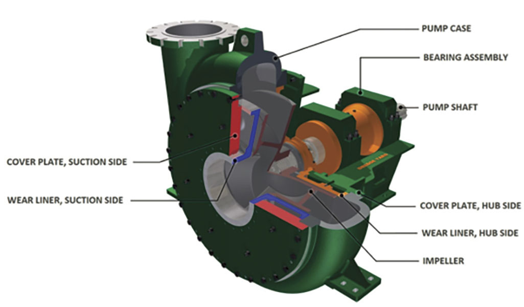 Flow Simulation Reduces Wear from Abrasive Dredging Fluid