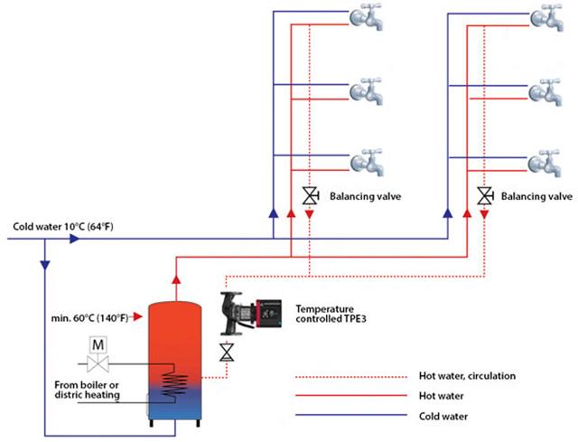 Intelligent Pump Improves Domestic Hot Water Circulation