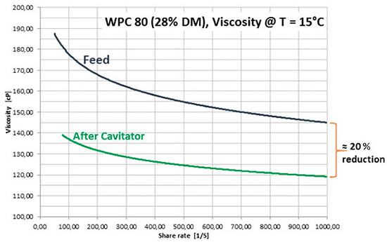 Table 2. This shows a viscosity reduction of 20 percent in whey protein concentrate WPC 80.