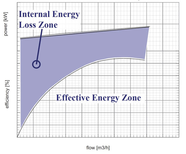 An illustration showing the efficiency loss at low flow rates