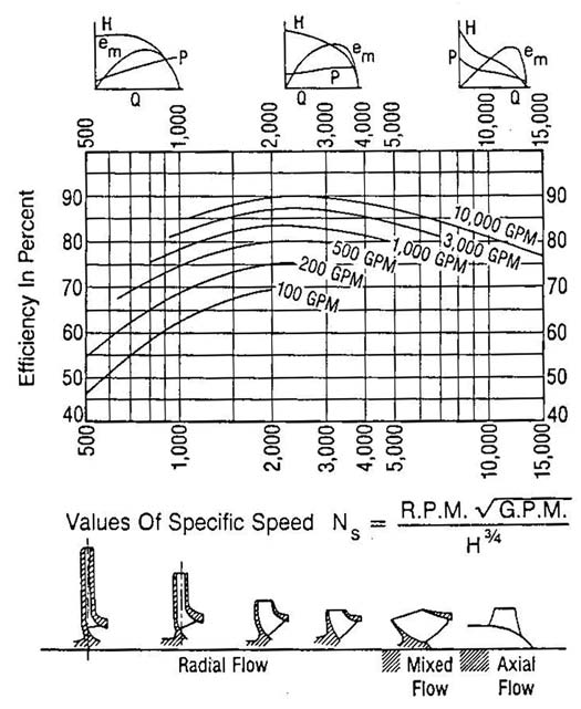specific speed of pumps in relation to efficiency