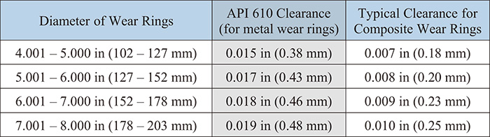 Table 1. Typical clearance values for metal and composite wear rings
