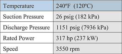 Table 3. Process conditions for boiler feed pump