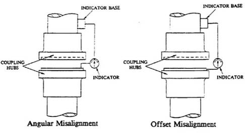 Proper Alignment Of Large Motors Pumps Pumps Systems