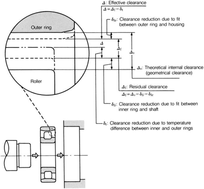 Changes of radial internal clearance of roller bearing