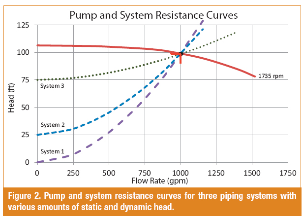 relationship between flow rate and power