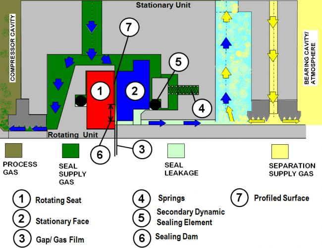Dry Gas Seal Requirements