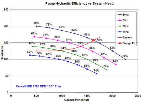 Figure 2. Variable speed curves for a pump with a specific speed of 1,654