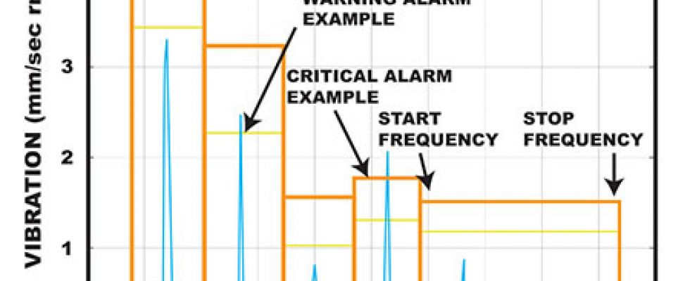 Frequency band alarms (Image courtesy of EASA)