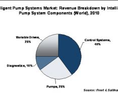 Wireless Asset Management in the Pump Industry