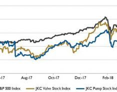 Wall Street Pump & Valve Industry Watch, May 2018