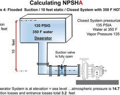 Calculate NPSHa for a Closed & Pressurized System