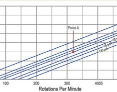 Guide to Reading a Positive Displacement Pump Curve