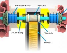 Sealing High-Speed Shafts in Turbomachinery