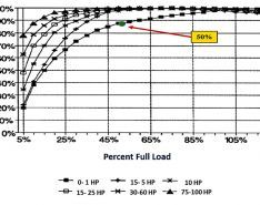 Motor Load, Three-Phase Input & Installing VFDs