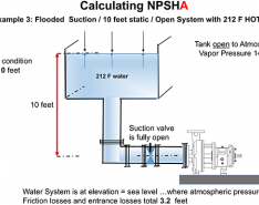 Calculating NPSHa When the Liquid Is Above Ambient Temperature