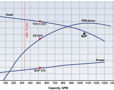 Extend the Life Expectancy of Boiler Feedwater Pumps