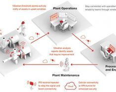 Improve Chemical Plant Uptime with Wireless Monitoring