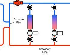 What is Primary-Secondary Pumping?