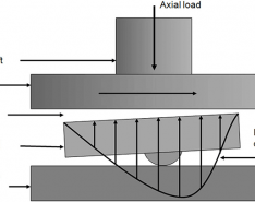 Basics of Hydrodynamic Bearings in Industrial Applications