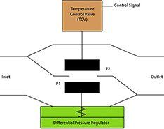 HVAC System Control:Thermal Load in Variable Volume Systems