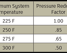 Temperature & Pressure Considerations for Nonmetallic Piping Expansion Joints