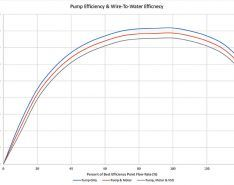 Will a Variable Speed Drive Affect Efficiency?