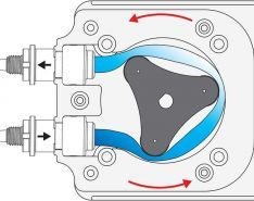 Advantages of Peristaltic Pumps in Metering Applications