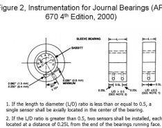 Temperature as Indicator of Bearing Operating Condition