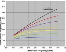 Gain Insights by Analyzing Top-of-Motor Vibration (Part 2 of 2)