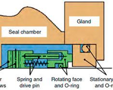 Air Pockets in a Piping System, Sealing Device Basics & Rotary Pumping System Leakage