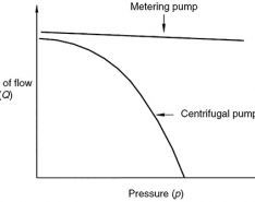 Principles of Controlled-Volume Metering Pumps & Advantages of Dual Seals