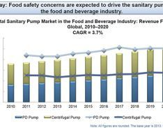 Sanitary Pump Growth Expected