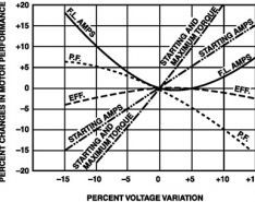 Three-Phase Voltage Variation & Unbalance (First of Two Parts)