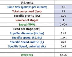 How Efficient Is Your Pump?
